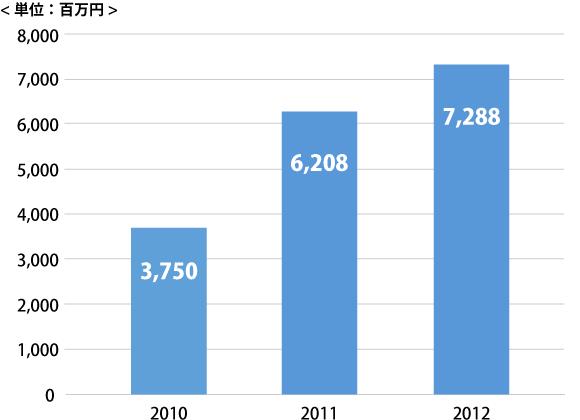 日本国内フェアトレード認証製品推定市場規模推移
